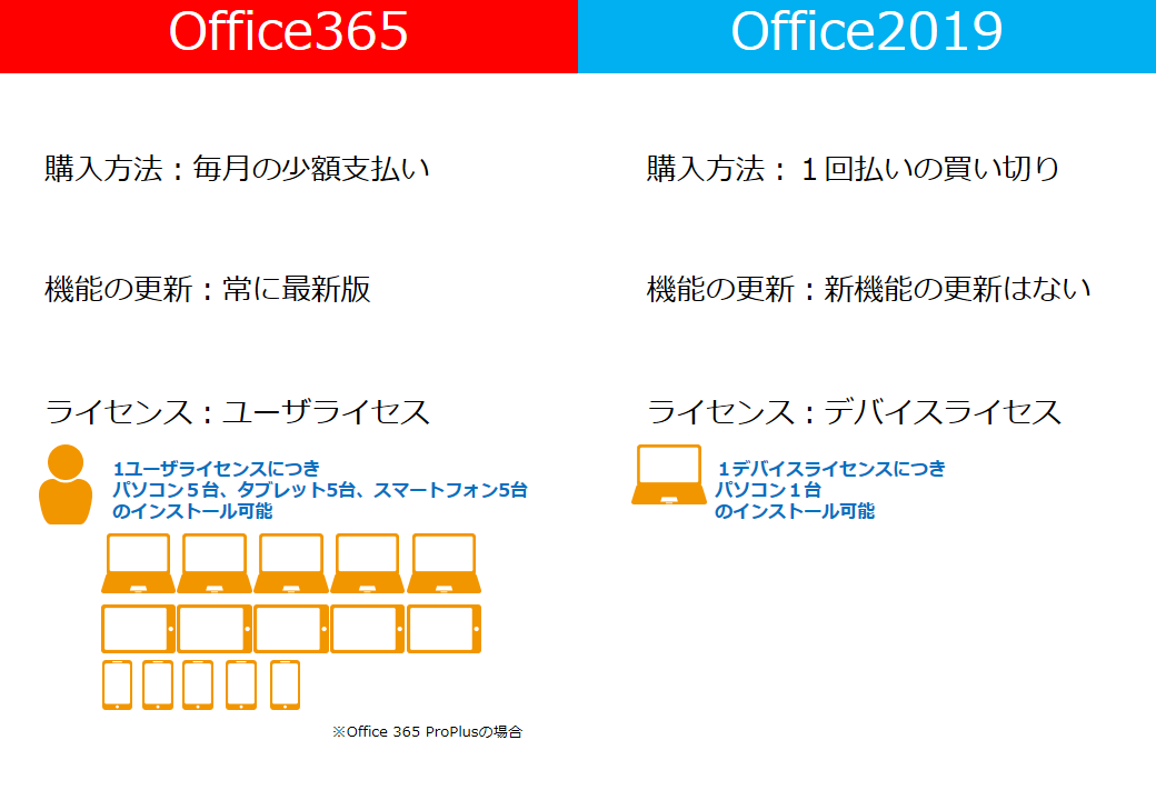 Office365とOffice2019の違い