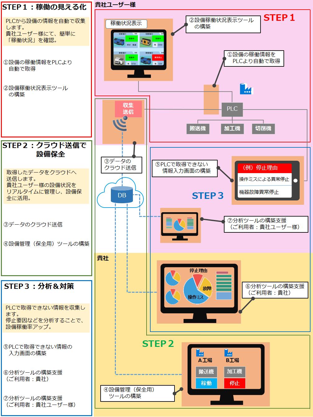 装置メーカー様向けIoTソリューション(ステップアップIoT)