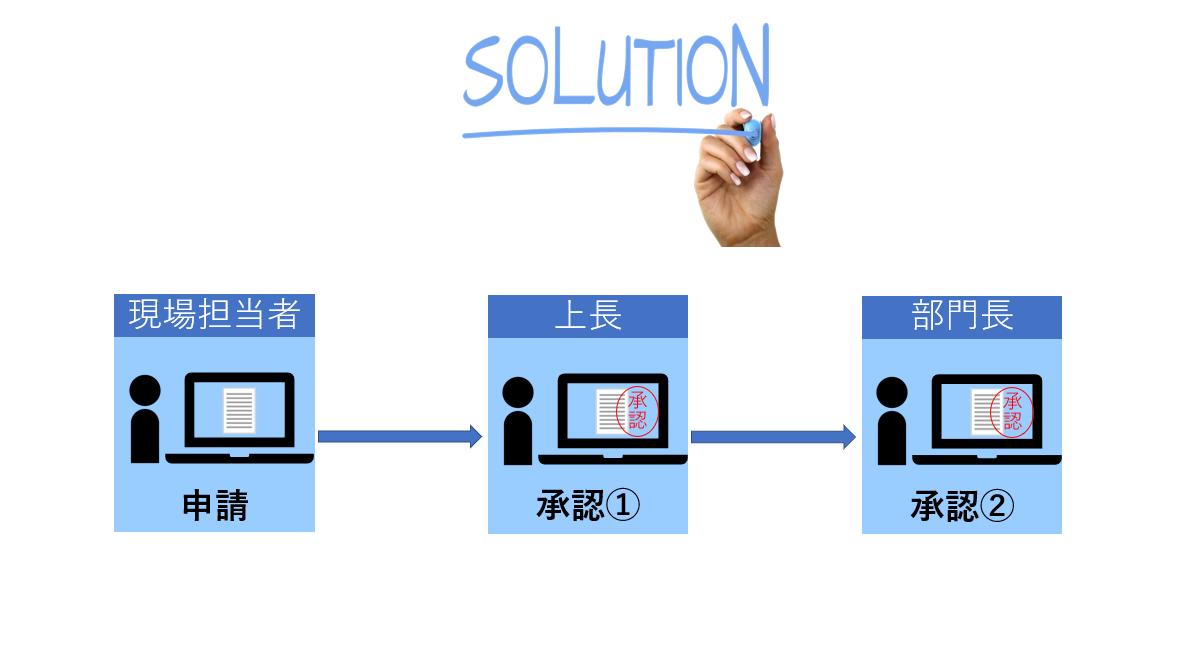 ワークフローシステムの導入メリット