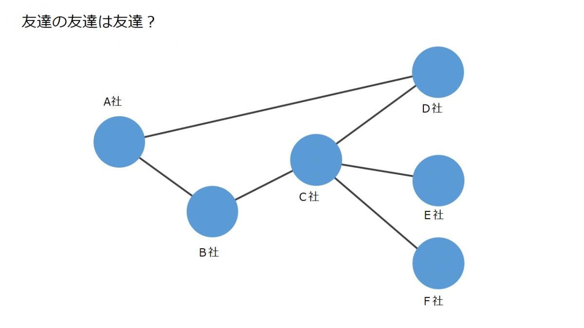 Power BI活用法「企業相関図」