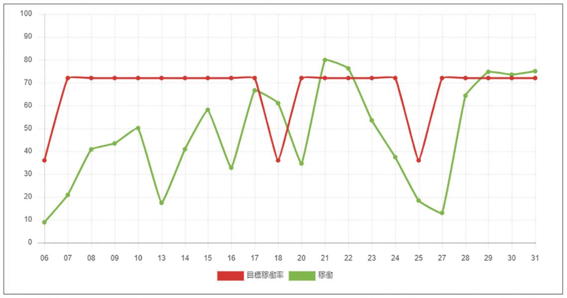 WEBアプリでどこからでも分析表が見える。