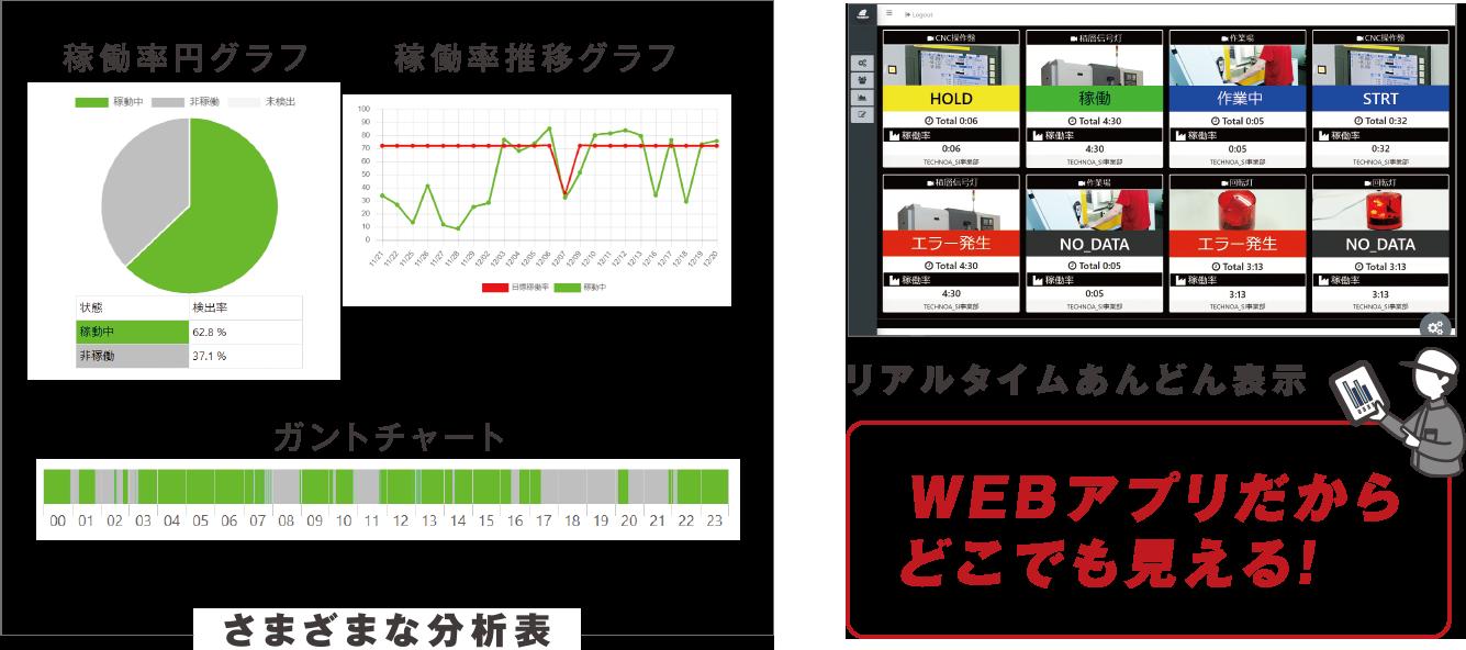 さまざまな分析表 WEBアプリだからどこでも見える!